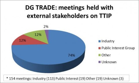 Pie chart breakdown of DG Trade TTIP meetings with external stakeholders, Friends of the Earth